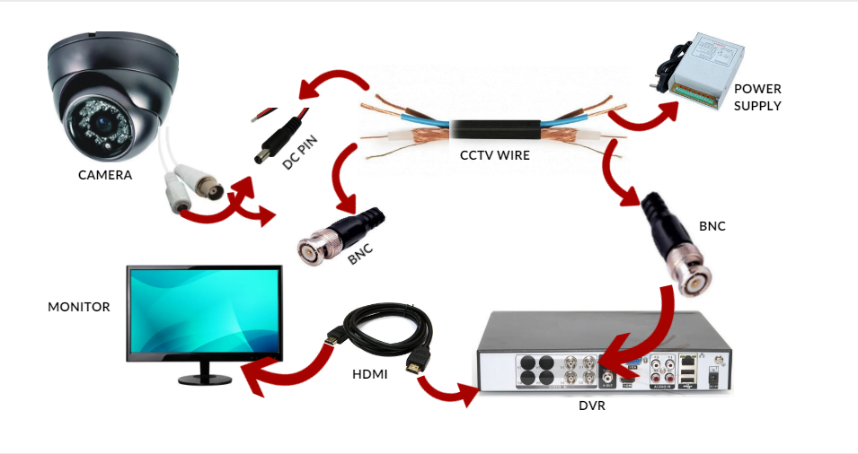 how to install cctv camera cctv camera installation guide 2018 rh cctvdesk com